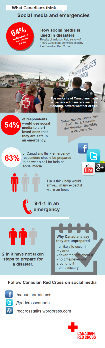 Infographic Social Media During Emergencies